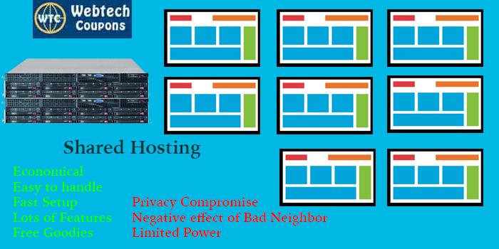 How Shared Web Hosting Works