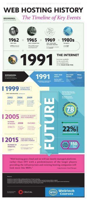 Web Hosting's History