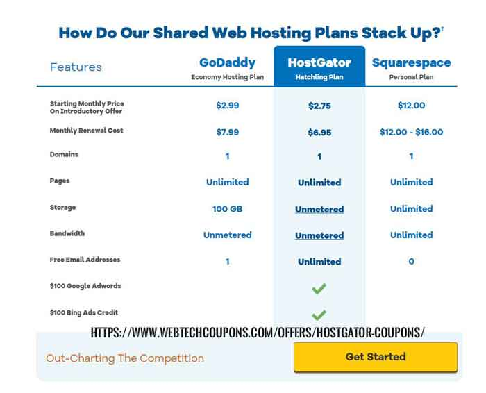 hostgator shared hosting coupons and promo code