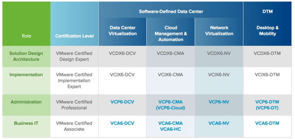 About VMware Certificate