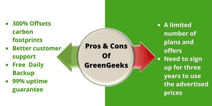 GreenGeeks Pros & Cons