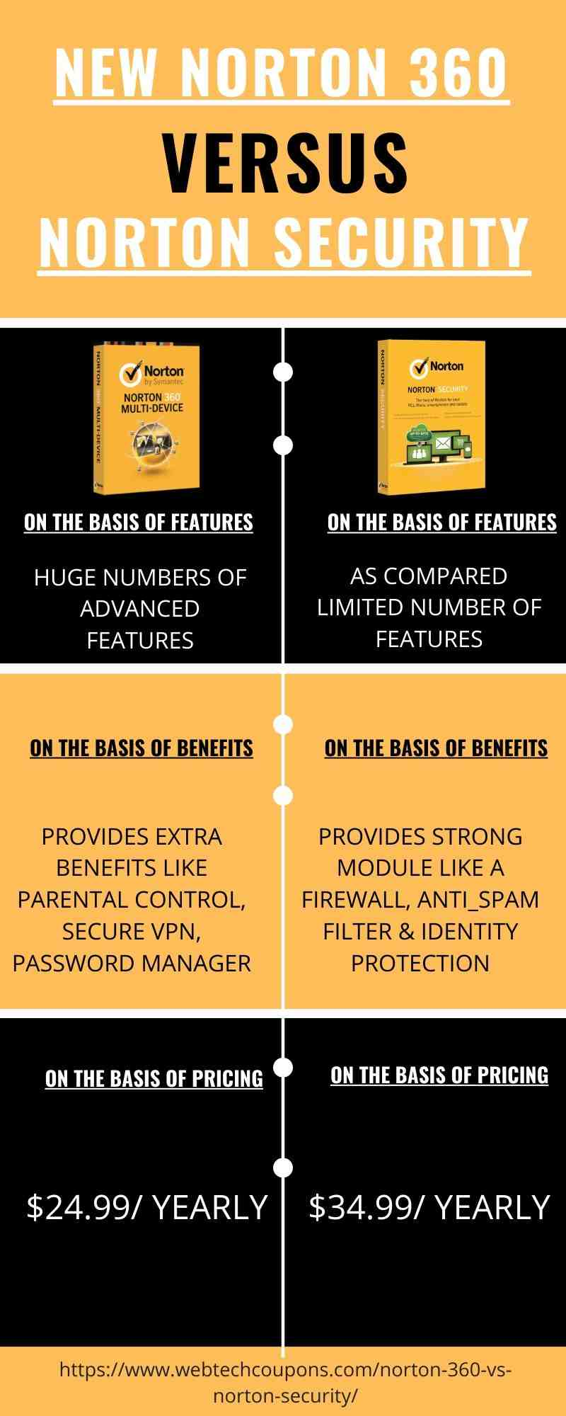 Norton 360 VS Norton Security- Difference Between Norton 360 and Norton Security