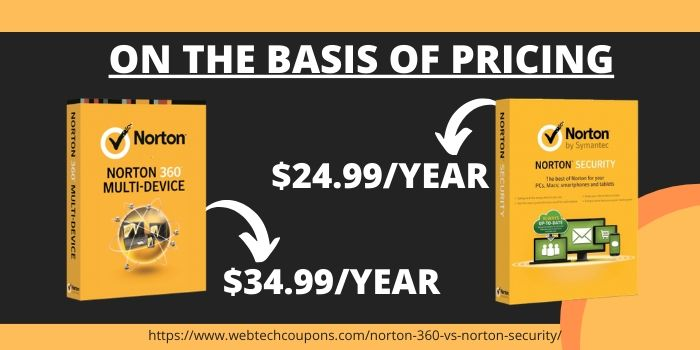 Norton 360 VS Norton Security- On the Basis of Pricing