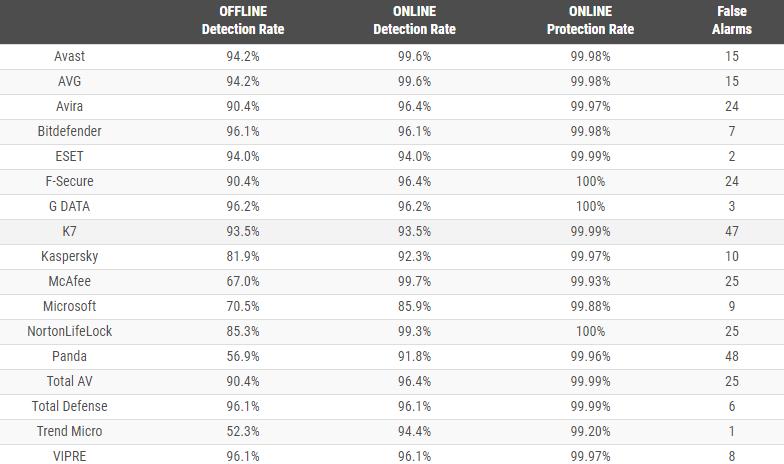 AV comparatives results of Kaspersky