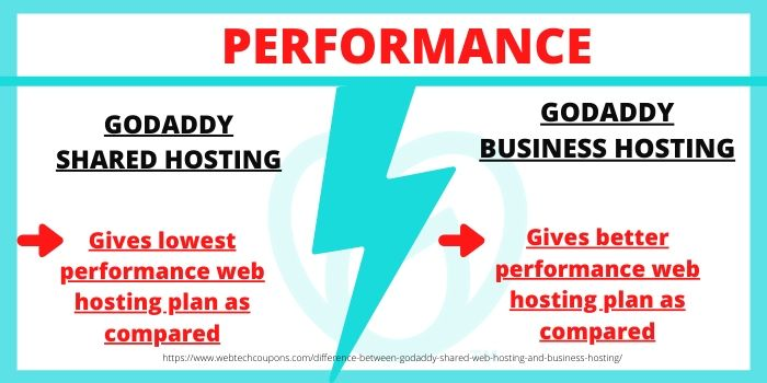 Difference between GoDaddy Shared Hosting & GoDaddy Business Hosting- Performance