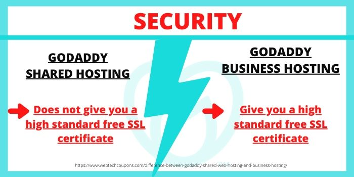 Difference between GoDaddy Shared Hosting & GoDaddy Business Hosting- Security