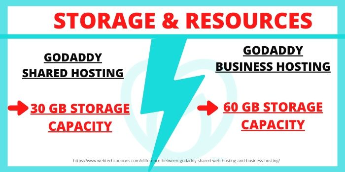 Difference between GoDaddy Shared Hosting & GoDaddy Business Hosting- Storage & Resources