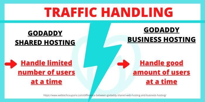Difference between GoDaddy Shared Hosting & GoDaddy Business Hosting- Traffic Handling
