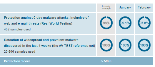 Mcafee malware protection Av test