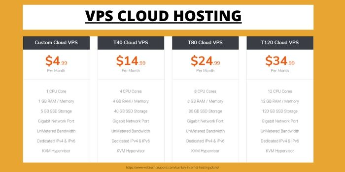TUrnkey Internet VPS Cloud Hosting