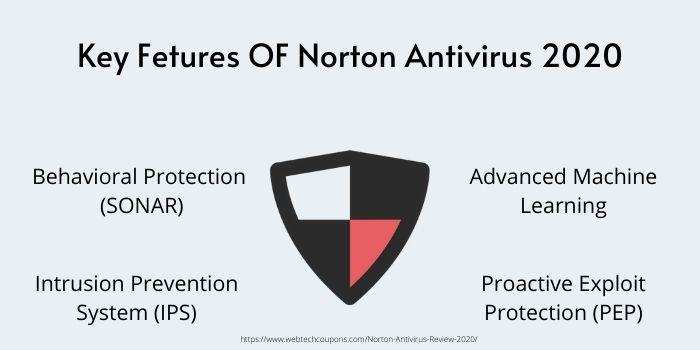 Why choose Norton Antivirus