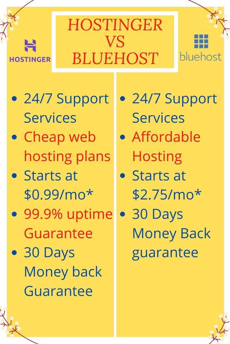 Hostinger Vs Bluehost Comparision