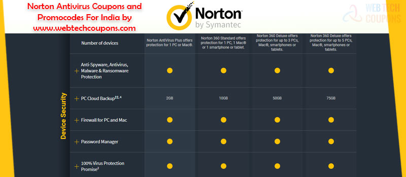 norton coupons and offers India