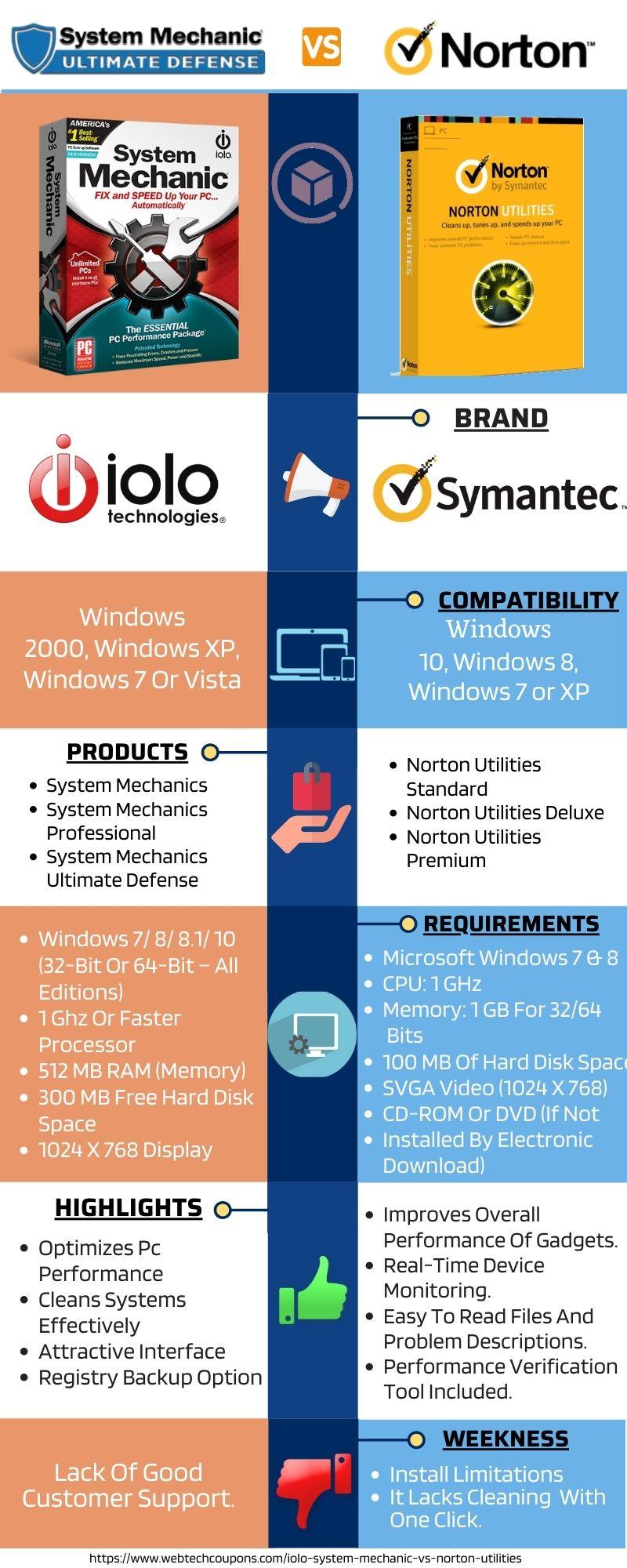 Iolo System Mechanics vs Norton Utilities Overview