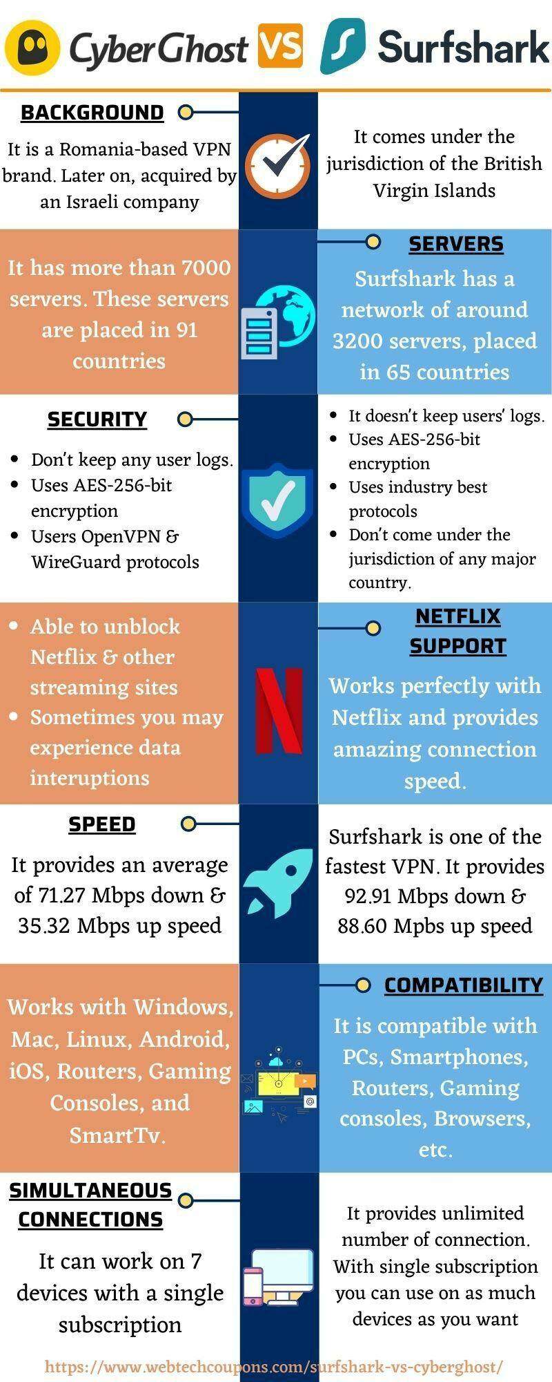 CyberGhost vs Surfshark www.webtechcoupons.com