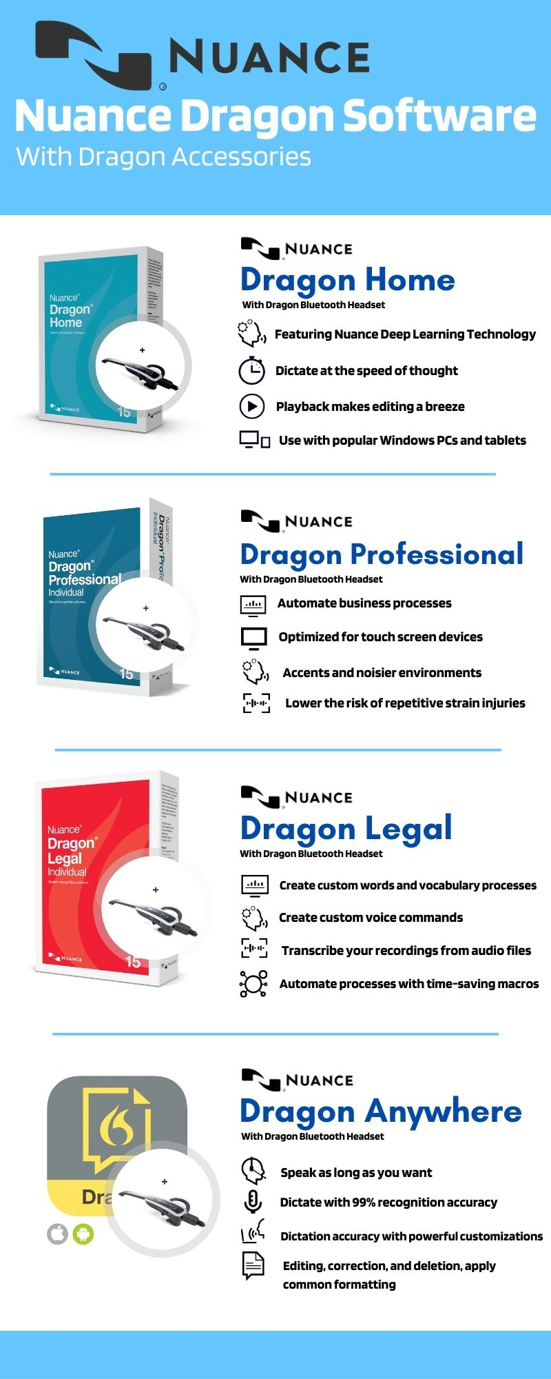 Nuance Dragon Software With Accessories