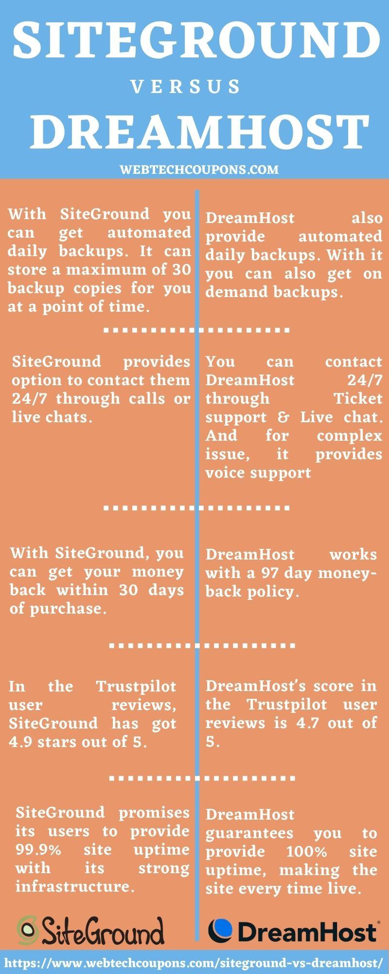 Comparison of SiteGround & DreamHost