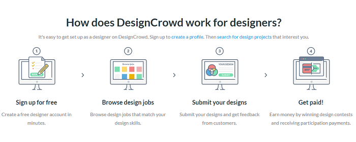 How Does DesignCrowd Works