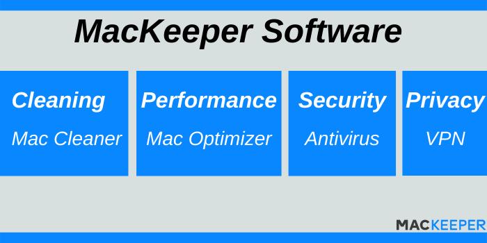 MacKeeper Promo Code - MAcKeeper Software