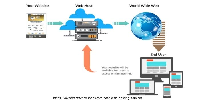 What Is Web Hosting and How it Works_