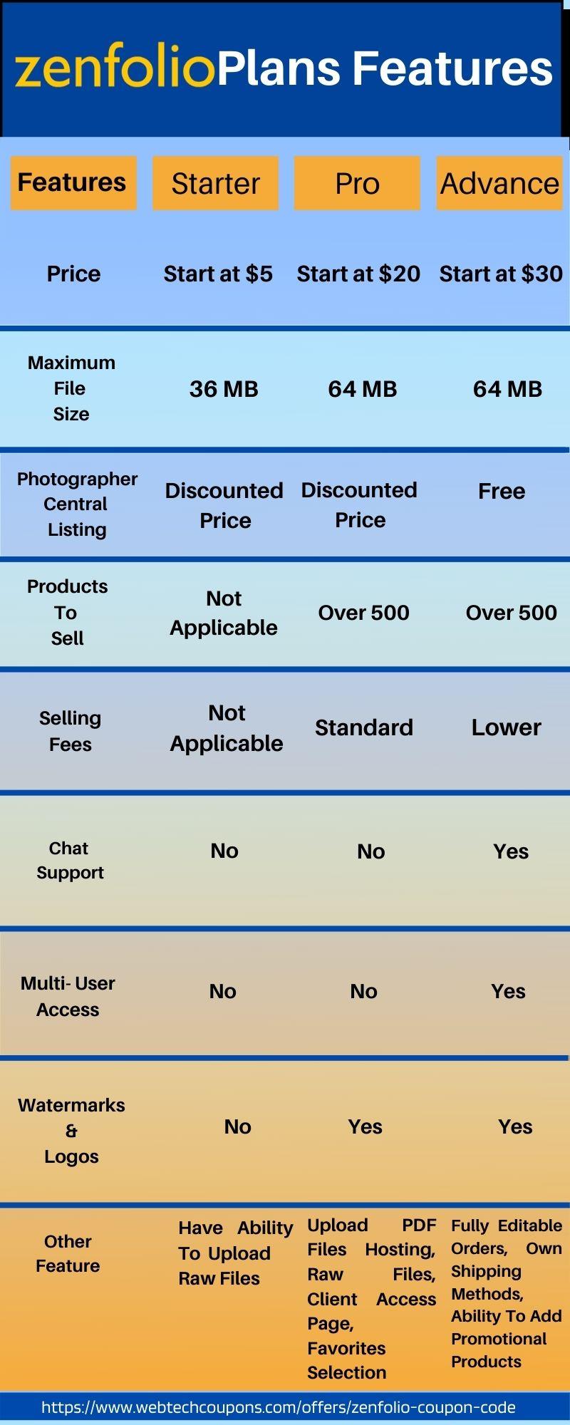 Zenfolio Discount Code Plans Features