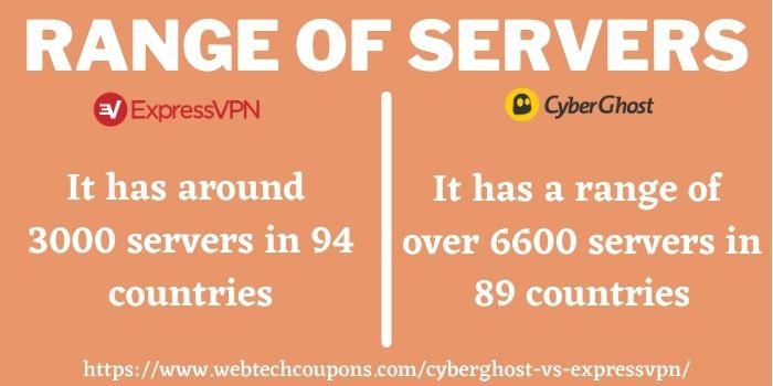 ExpressVPN vs CyberGhost VPN