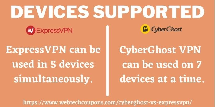 comparison of CyberGhost and ExpressVPN