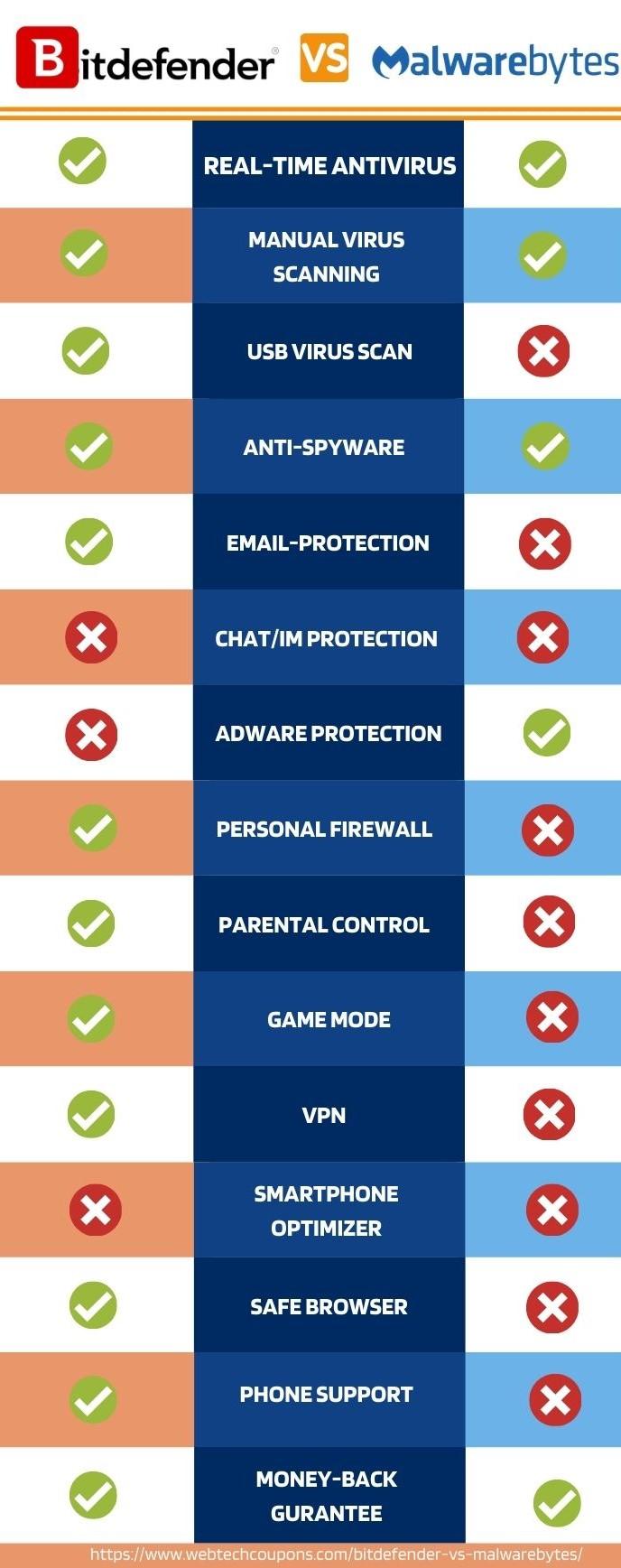 Malwarebytes or bitdefender difference