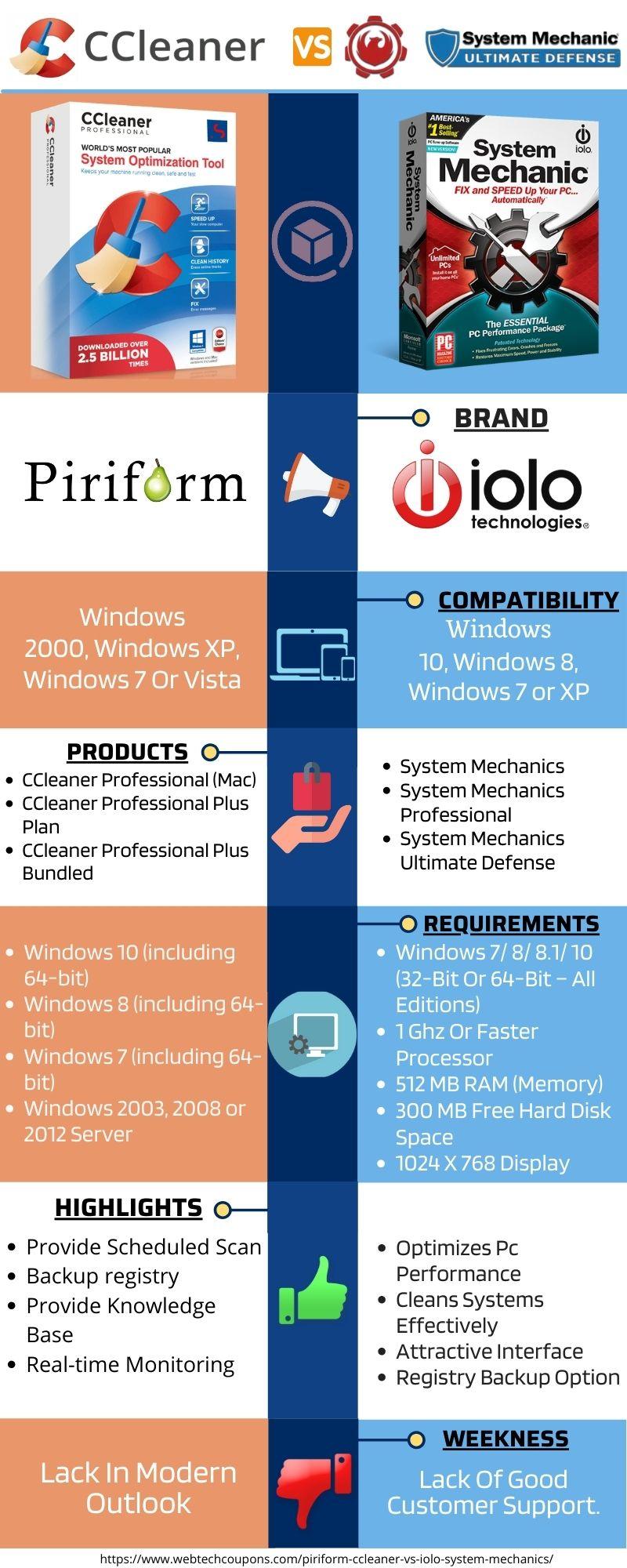 Piriform ccleaner vs iolo system mechanics infographics