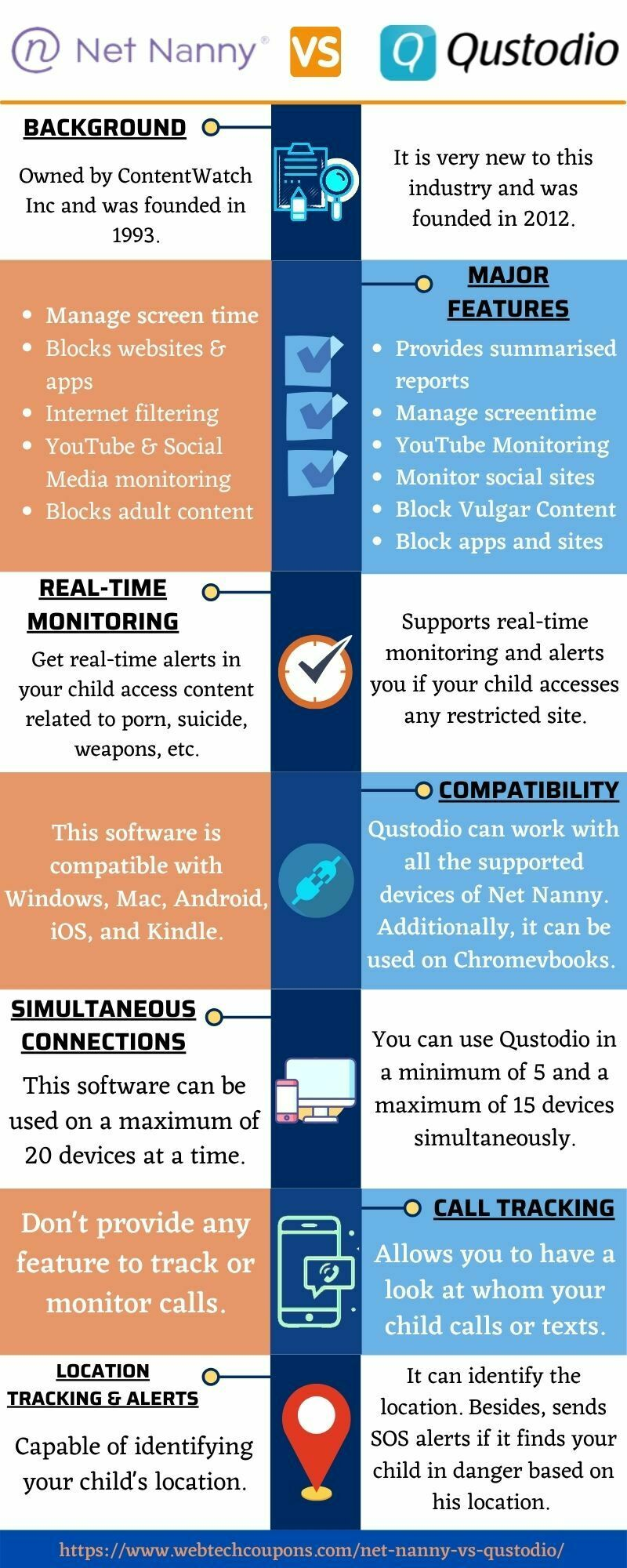 Qustodio vs Net Nanny www.webtechcoupons.com