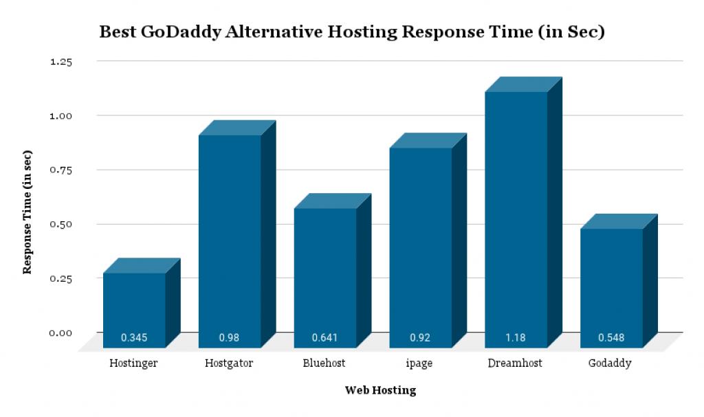 Best GoDaddy Alternative Hosting Response Time