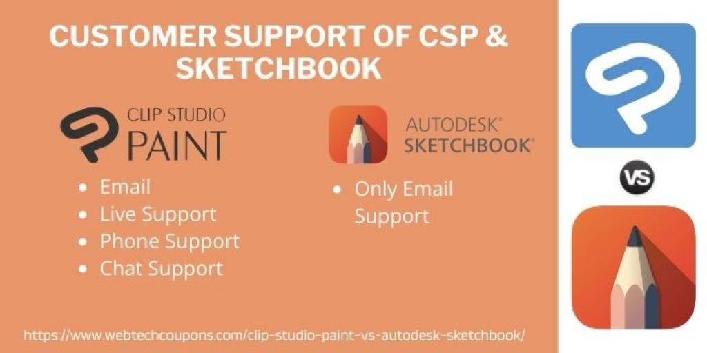 Customer Support of CSP & sketchbook
