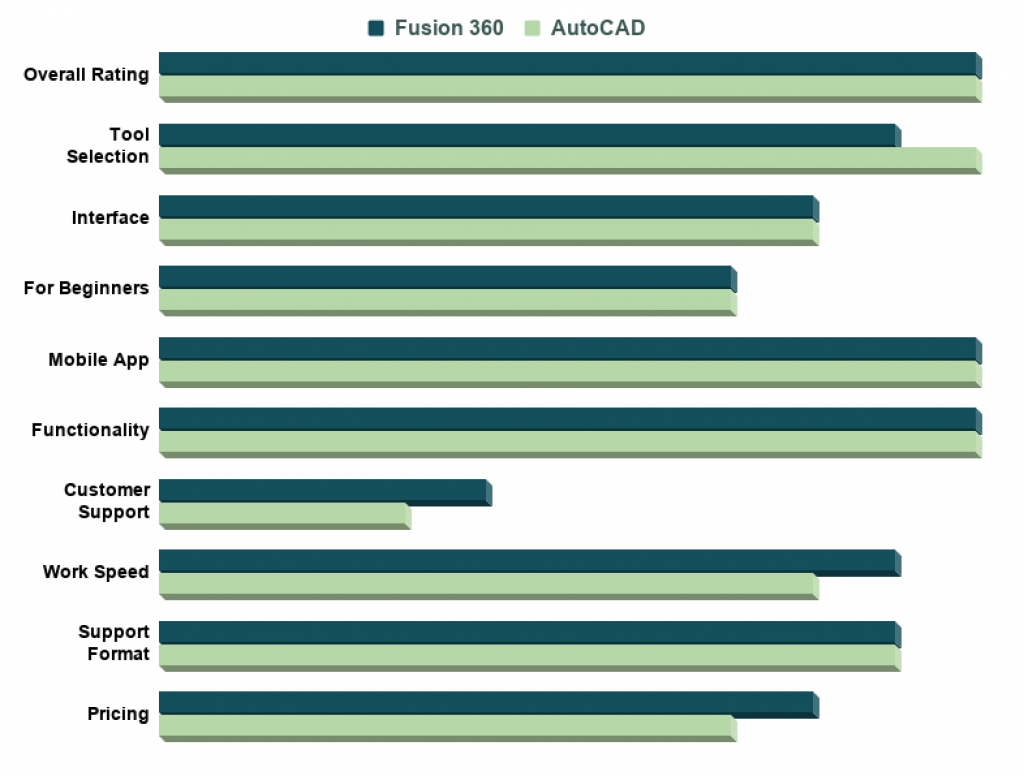 Fusion 360 Vs AutoCAD Comparison