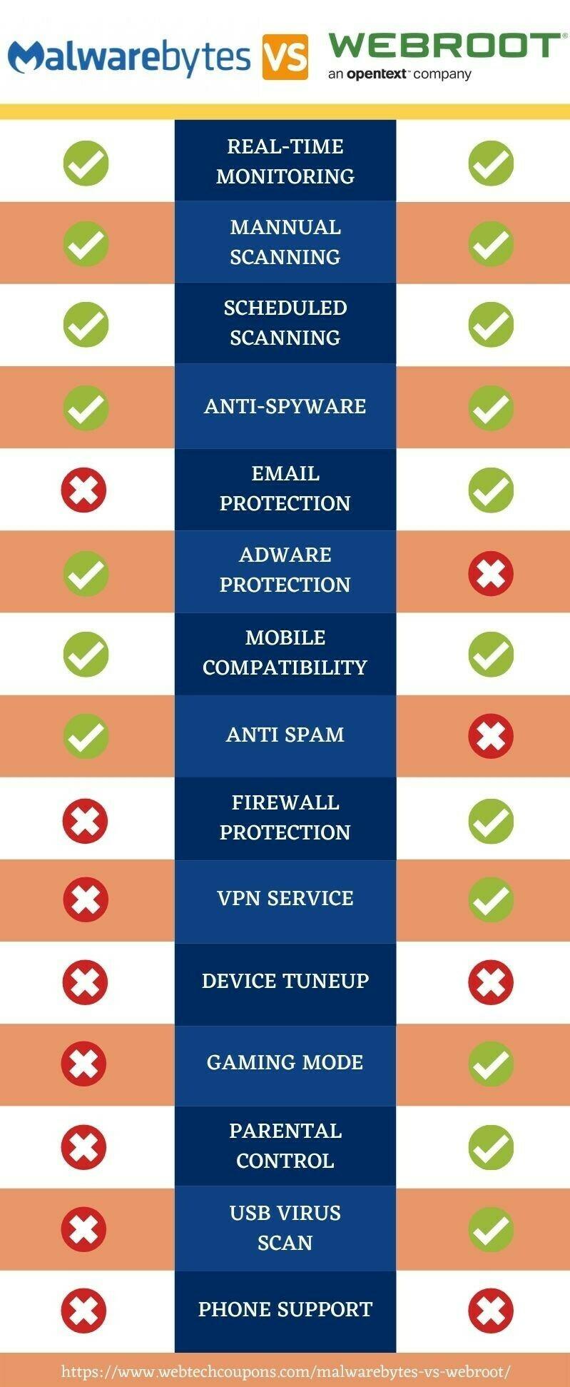Webroot vs Malwarebytes features www.webtechcoupons.com