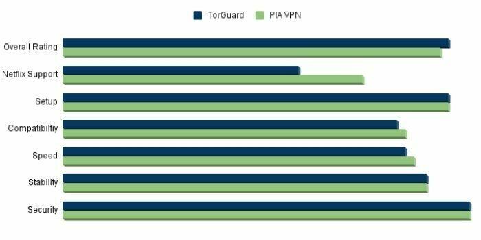 PIA VPN vs TorGuard