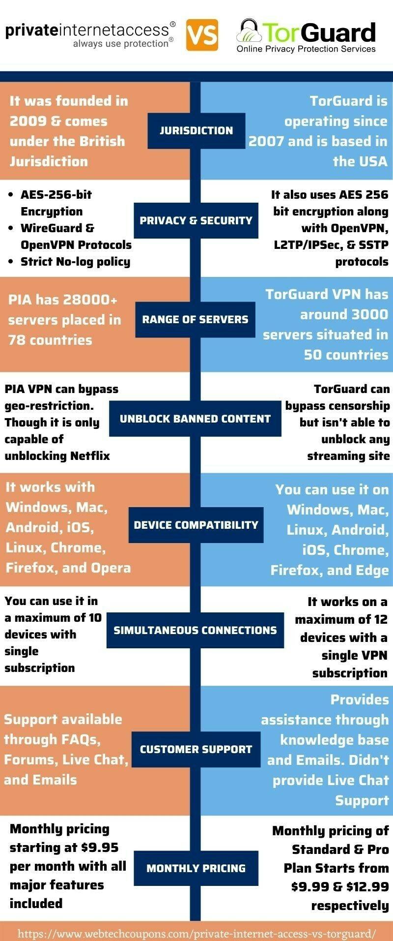 TorGuard Vs Private internet access www.webtechcoupons.com